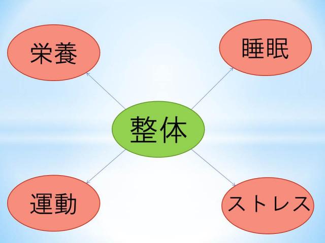 心身ともに整う4つの要素